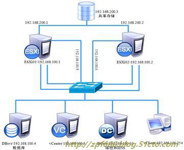 vmware如何管理虚拟机