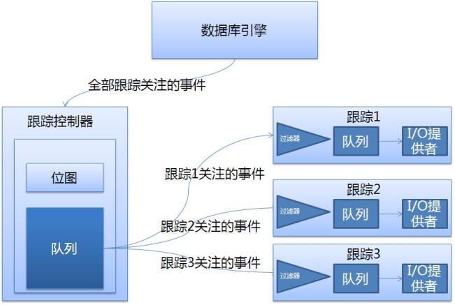 使用SQL Trace来实现SQL Server的跟踪操作